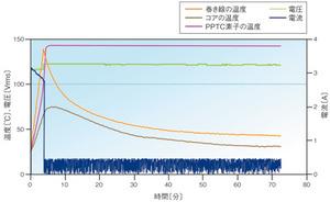 図5 PPTC素子を用いた場合の評価結果