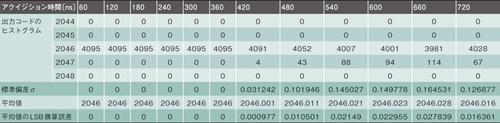 表2 回路Aを用いた場合の計測結果