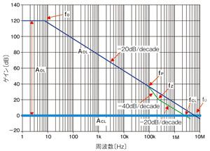 図3 ローパスフィルタを加えたゲイン特性(比較的安定)