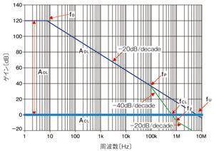 図4 ローパスフィルタを加えたゲイン特性(かろうじて安定)