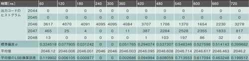表3 回路Bを用いた場合の計測結果