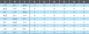 表1 ポートの状態とLEDの関係