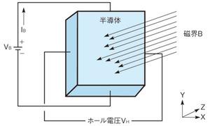 図1 ホール効果の概要
