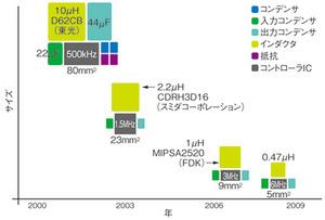 図1 スイッチング周波数と部品のサイズの関係(提供:AnalogDevices社)