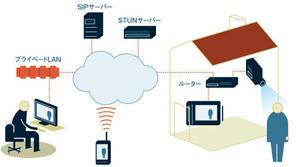 図2 V2IPネットワークの構成例
