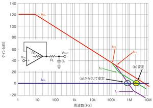 図1 バッファアンプ回路の安定性