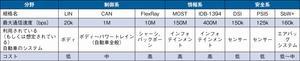 表1主な車載LAN規格