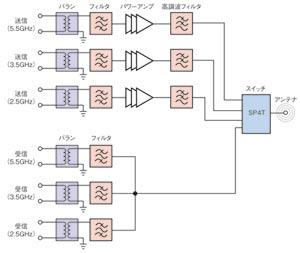 図1 3バンドに対応したEPCOS社製フロントエンドモジュールのブロック図