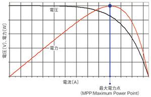 図1 太陽電池の電圧‐電流特性