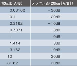表1 電圧比とデシベル値の対応表