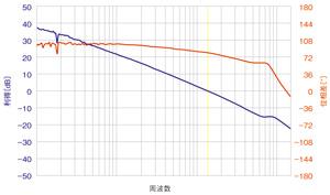 図3 ボード線図の例