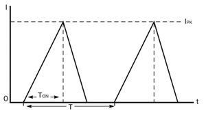 図2 インダクタL<sub>1</sub>に流れる電流の変化
