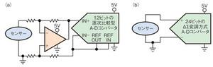 図1 センサーとA-Dコンバータの組み合わせ方