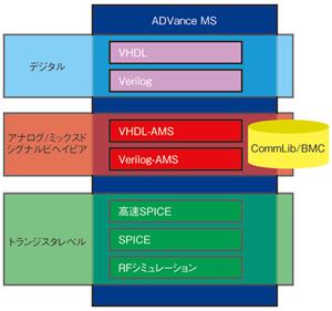 図1 Mentor社のツール群