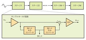 図2 初期のパイプライン型A-Dコンバータ