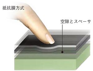 図1 抵抗膜方式のタッチ技術