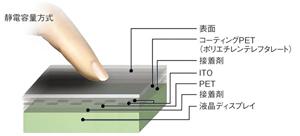 図3 静電容量方式のタッチ技術