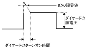 図2 ダイオードのターンオン特性