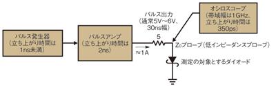 図4 ターンオン特性の測定手法の概念図(詳細)