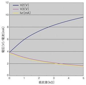 図2 抵抗入力インターフェースの電気特性