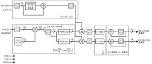 図1 フーリエ変換回路のブロック図