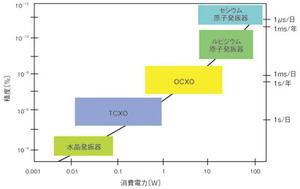図1 発振器の消費電力と精度の関係(提供:米国陸軍通信‐エレクトロニクスコマンドのJohnRVig氏)
