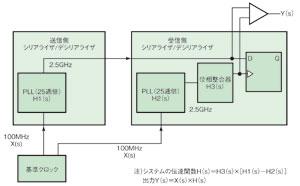 図1 コモンクロック方式