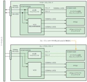 図5 バックプレーンを介したクロック分配アーキテクチャ