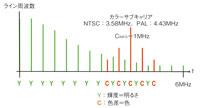 図1 コンポジットビデオ信号の周波数成分