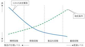 図1 製品開発におけるコスト発生のパターン