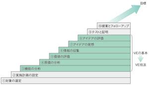 図2 VEの基本ステップ