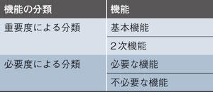 表1 機能の分類方法