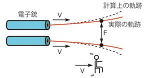 図1 電子銃から放たれた2個の荷電粒子の運動軌跡