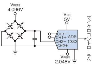 図2 24ビットA-Dコンバータを使った例