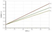 図2 図1の回路のシミュレーション結果