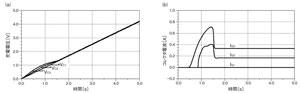 図6 図5の回路のシミュレーション結果