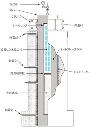 図3 水晶を成長させるオートクレーブの模式図(提供:日本水晶デバイス工業会)