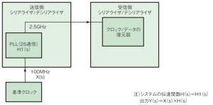 図2 データクロック方式