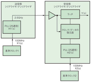 図3 セパレートクロック方式