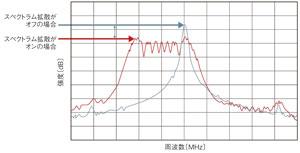 図4 スペクトラム拡散クロックの効果