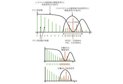 図3 ノッチフィルタ/バンドパスフィルタによる分離