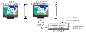 図13 薄型ディスプレイパネルとリモートボックス