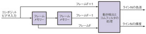図7 3Dコムフィルタの概念図