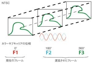 図9 3Dコムフィルタにおけるフレームの比較