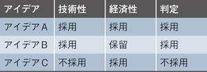 表5 1次評価の例