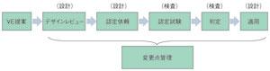 図4 VEの変更点管理