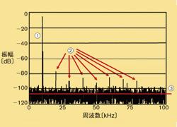 図1A-Dコンバータ出力のFFT結果