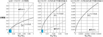 図2分解能と入力振幅の関係