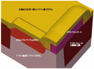 図1 歪シリコンの構造