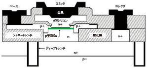 図2 SiGeプロセスによるバイポーラトランジスタ
